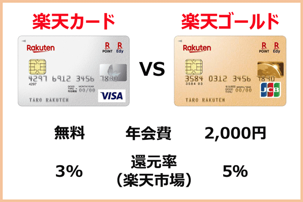 楽天カードvs楽天ゴールドカードの損益分岐点